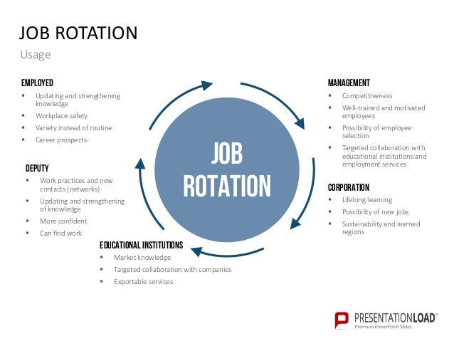 Job Rotation Program Template Images Template Design Ideas