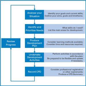 personal development plan examples z cpd process diagram