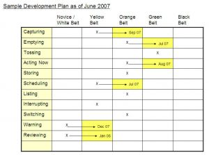 personal development plans examples sample development plan