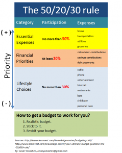 personal finance worksheets rule