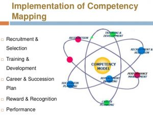 personal leadership development plan competency mapping ppt
