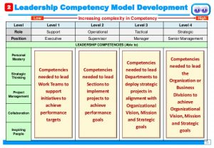 personal leadership development plan developing leaders through a structured leadership development program