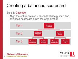 personal leadership development plan measuring success the balanced scorecard approach clara wong sassy