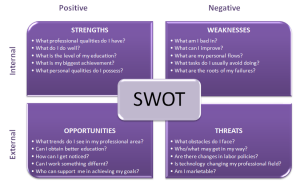 personal swot analysis personal swot questions