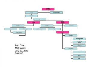 pert chart template pert chart