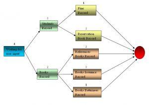 pert chart template pert chart example