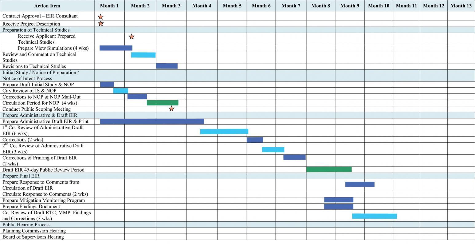 pert charts templates