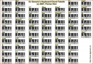 piano chords chart pdf piano chord chart pdf cbfcb