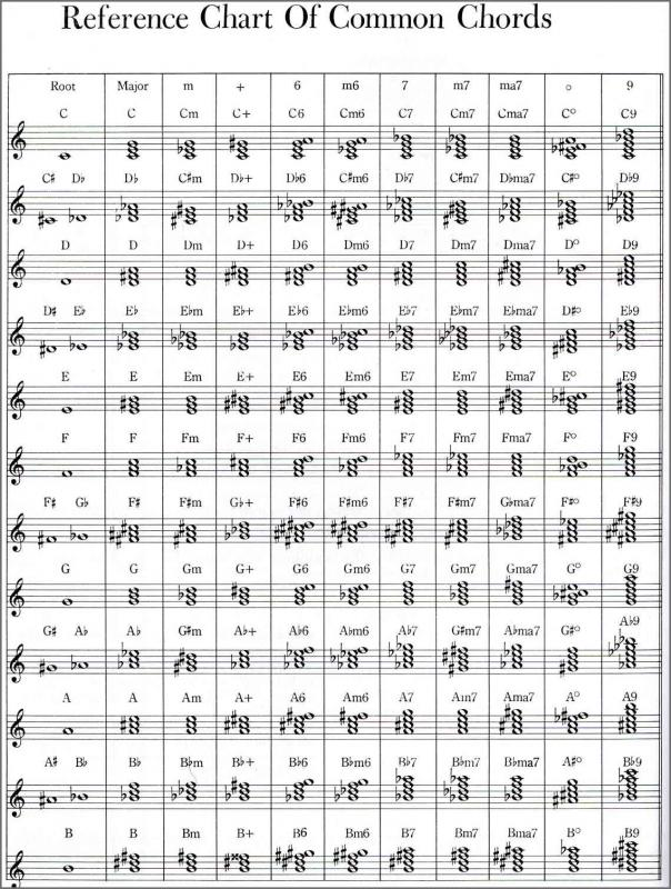 Piano Chords Chart Pdf Template Business