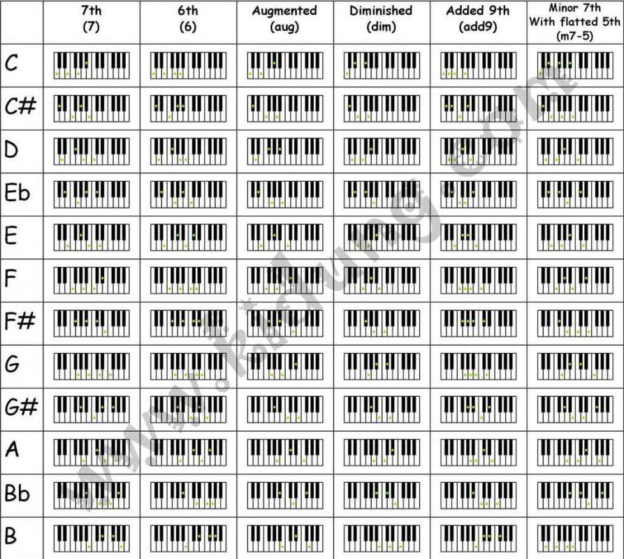 It's just an image of Rare Piano Notes Chart Printable