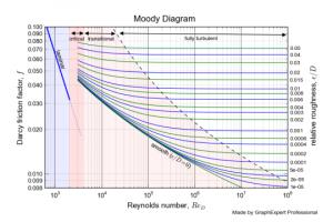 plot diagram maker dfcaeabfffda moody x