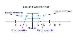 plot diagram maker box and whisker plots