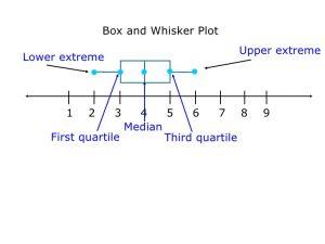 plot diagram maker box and whisker plots