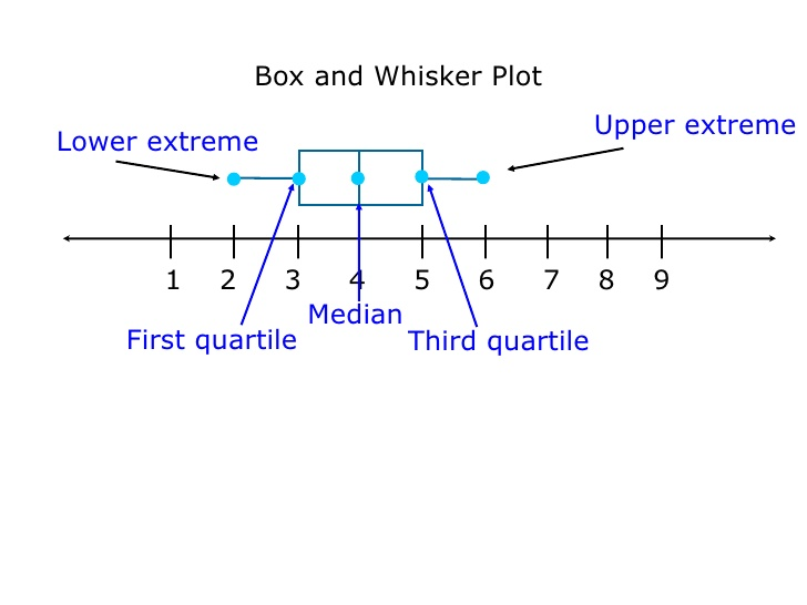 plot diagram maker