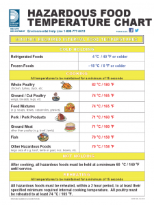 power of attorney sample letter hazardous food temperature chart d