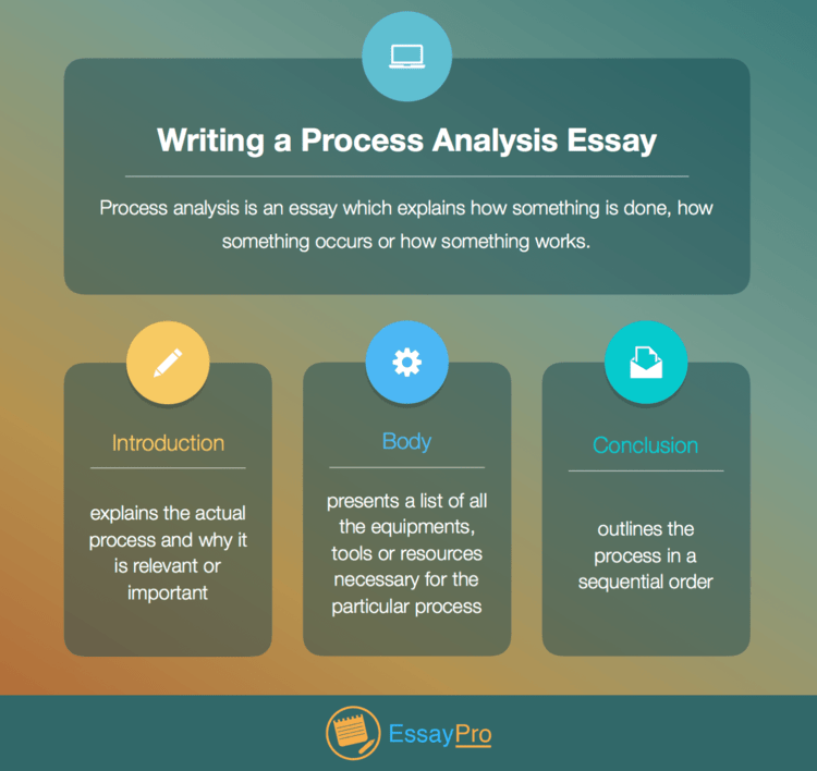 good process essay What to consider when writing a process essay a process paper either tells the reader how to do something or describes how something is done as you write your process essay, consider the following.