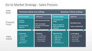 process flow chart template go to market strategy