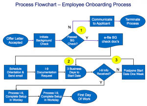 process flow template process flowchart template example