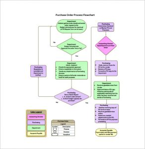 process flow template purchasing order process flow chart free pdf template