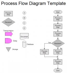 process map template process flow diagram