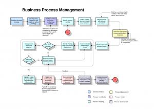 process map template process map template isiiquw