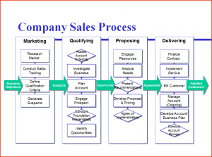 process map template process mapping template webb