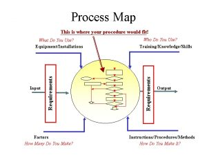 process map template process maps template