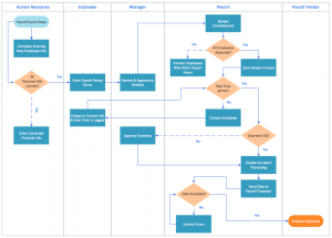 process map template swim lane process mapping diagram payroll process