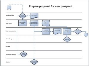 process mapping template process map in swimlane format