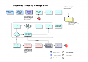 process mapping template process map template isiiquw