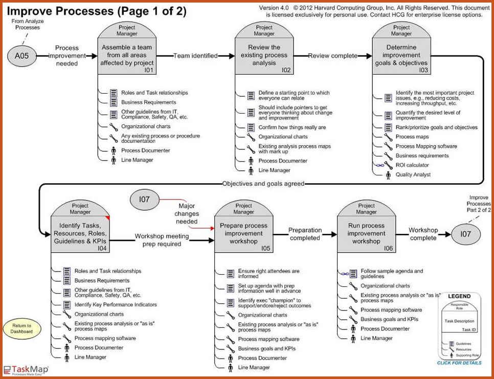 process mapping template template business
