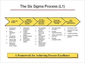 process mapping template six sigma l process map template
