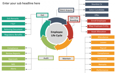 product strategy template employee lifecycle mc slide