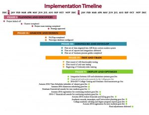 professional development plan sample ais implementation timeline for web