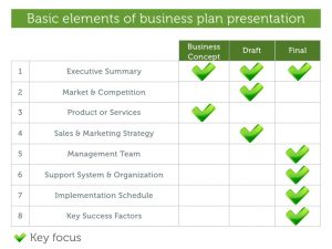 professional development plan sample how to develop a winning business plan presentation