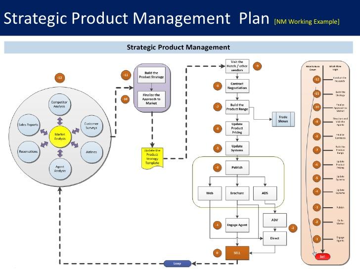 professional development plan sample