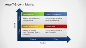 professional e mail template ansoff growth matrix