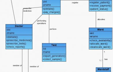 programmer resume example class diagram hospital mgmt uml