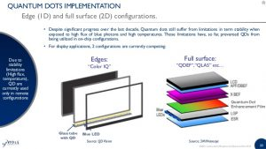 progress report sample phosphors quantum dots led downconverters for lighting displays report by yole developpement