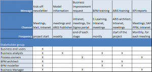 project communication plan example bpm communications blog foto