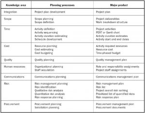project communication plan example p