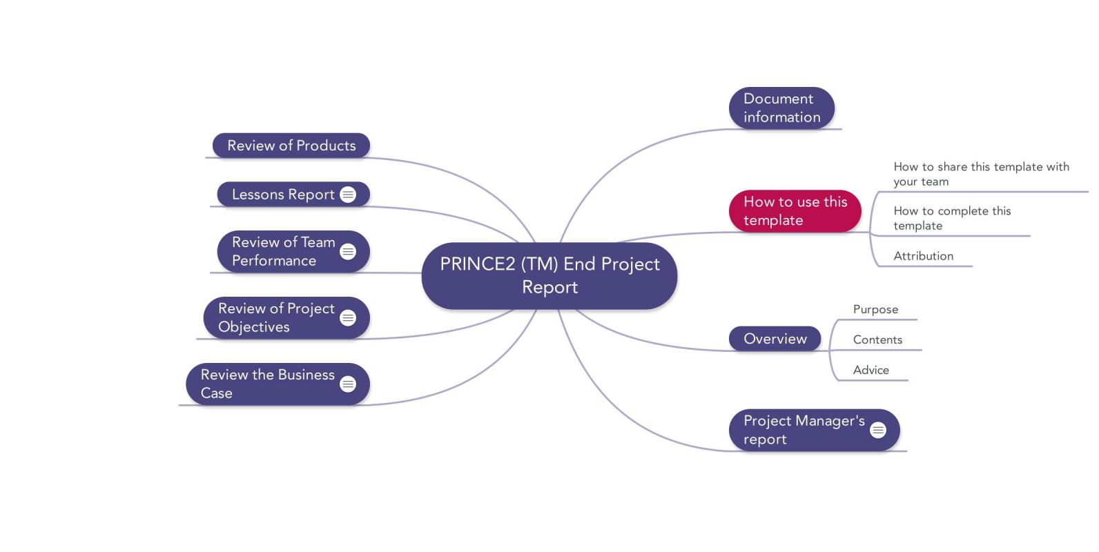 project communication plan example