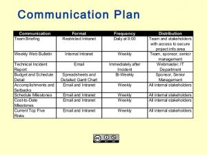 project communication plan project management
