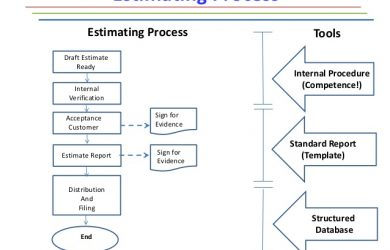 project estimate template the estimating process