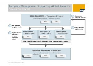 project implementation plan sap solution manager global rollouts