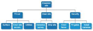 project management communication plan construction site wbs