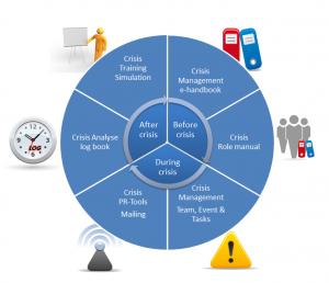 project management communication plan ekm web graph crisismodule