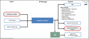project management documents px ip inout