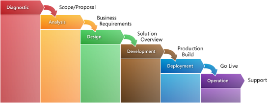 project management documents