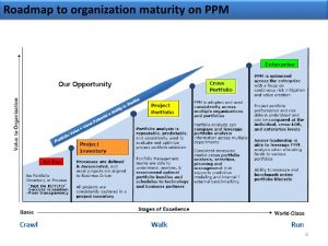 project management documents ms epm and tfs